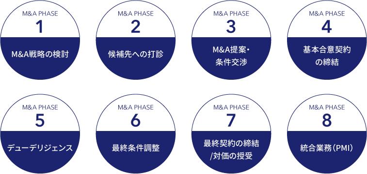M&A PHASE1:M&A戦略の検討/M&A PHASE2:候補先への打診/M&A PHASE3:M&A提案・条件交渉/M&A PHASE4:基本合意契約の締結/M&A PHASE5:デューデリジェンス/M&A PHASE6:最終条件調整/M&A PHASE7:最終契約の締結/対価の授受/M&A PHASE8:統合業務(PMI)