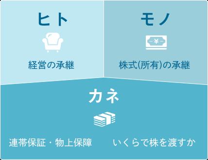 三代経営資源イメージ