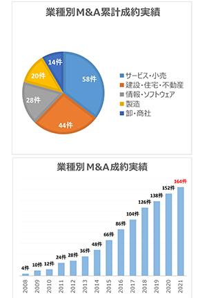 業界別M&A成約件数とM&A累計成約実績