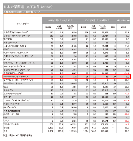 日本M&Aレビュー2018年第三四半期|フィナンシャル・アドバイザー