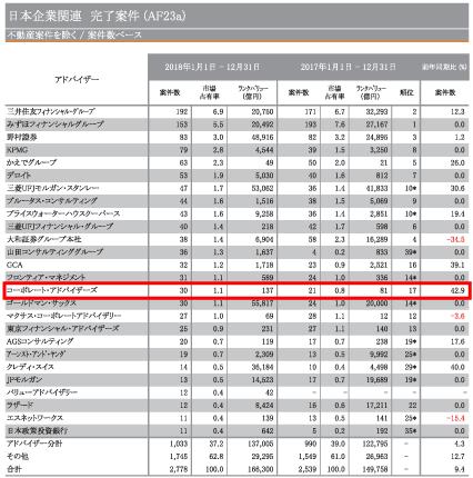 日本M&Aレビュー2018年第四四半期|フィナンシャル・アドバイザー