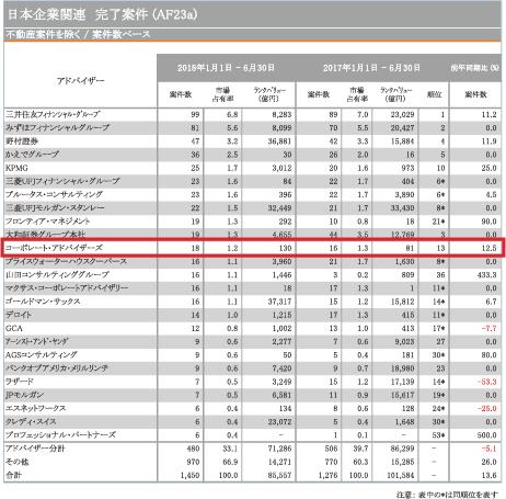 日本M&Aレビュー2018年上半期|フィナンシャル・アドバイザー