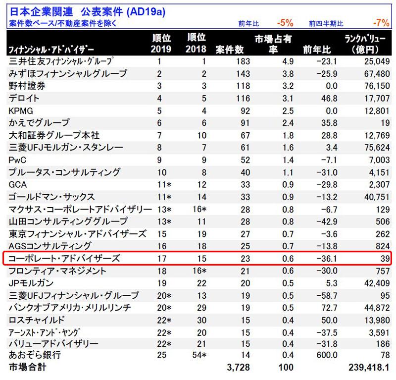 日本M&Aレビュー2019年|フィナンシャル・アドバイザー