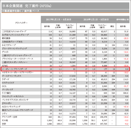 日本M&Aレビュー 第3四半期