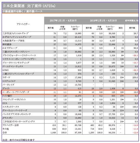 日本M&Aレビュー2017年上半期|フィナンシャル・アドバイザー