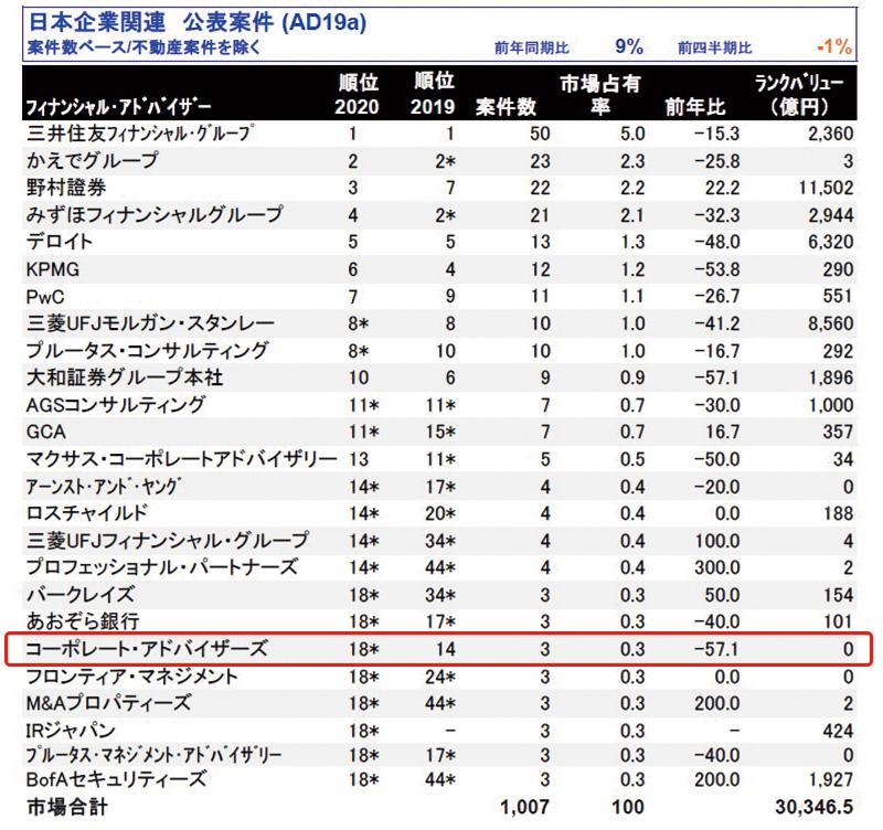 日本M&Aレビュー2020年第1四半期|フィナンシャル・アドバイザー