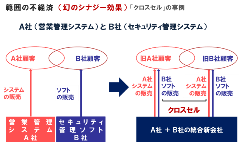 範囲の不経済(幻のシナジー効果)クロスセルの事例