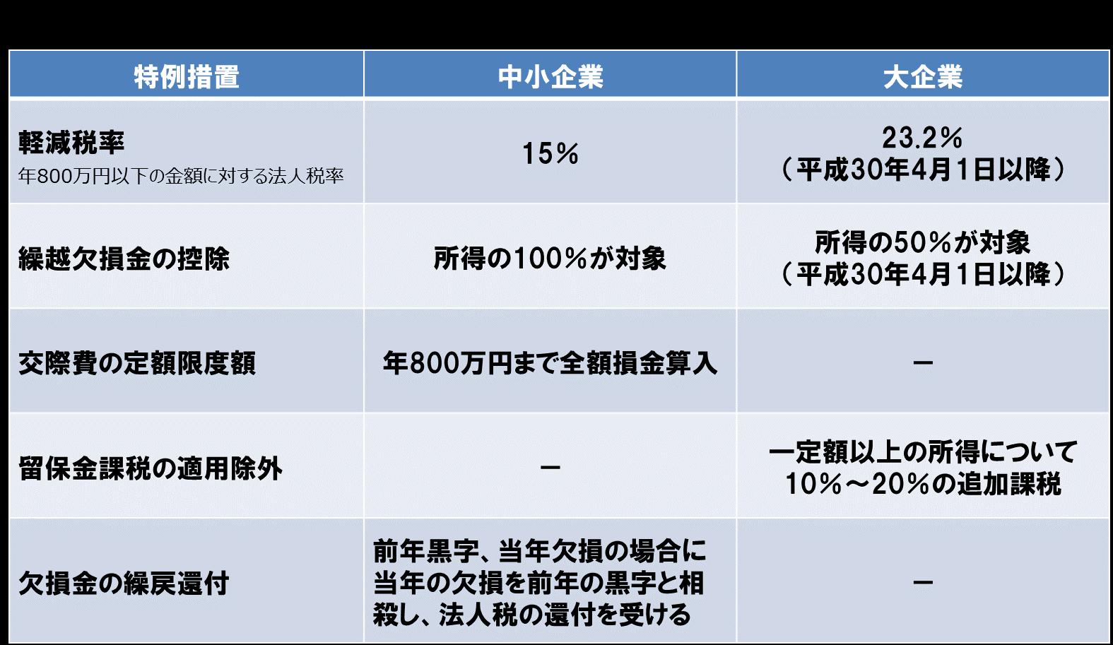 中小企業税制(中小企業の特例)